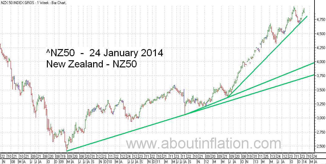 NZ 50 Index TrendLine - bar chart - 24 January 2014