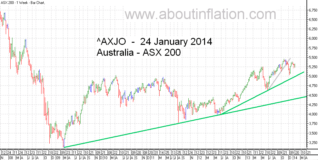 ASX 200 Index TrendLine - bar chart - 24 January 2014