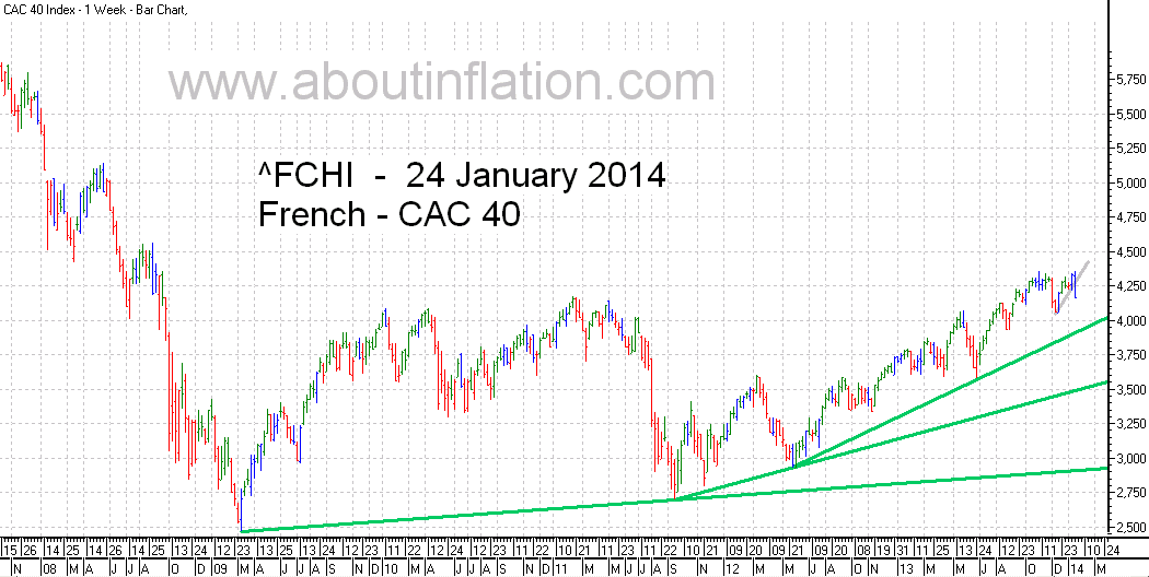 CAC 40 Index TrendLine - bar chart - 24 January 2014 - CAC 40 indice de graphique à barres