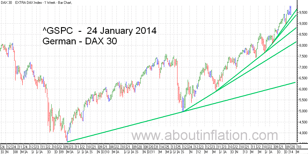 DAX 30 Index TrendLine - bar chart - 24 January 2014 - DAX 30 Index Balkendiagramm