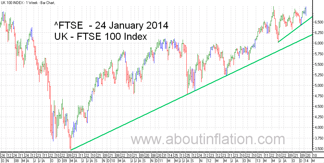FTSE 100 Index TrendLine - bar chart - 24 January 2014
