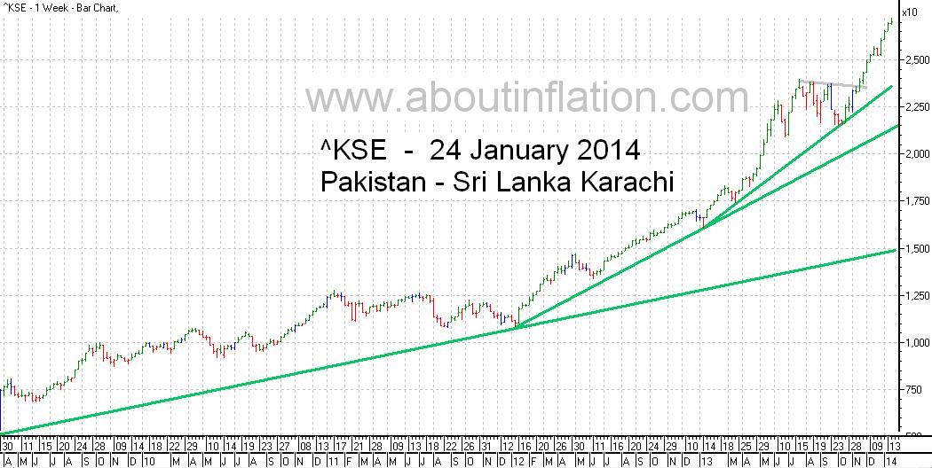 KSE  Index Trend Line bar chart - 24 January 2014 - பாக்கிஸ்தான் குறியீடு போக்கு வரி விளக்கப்படம்