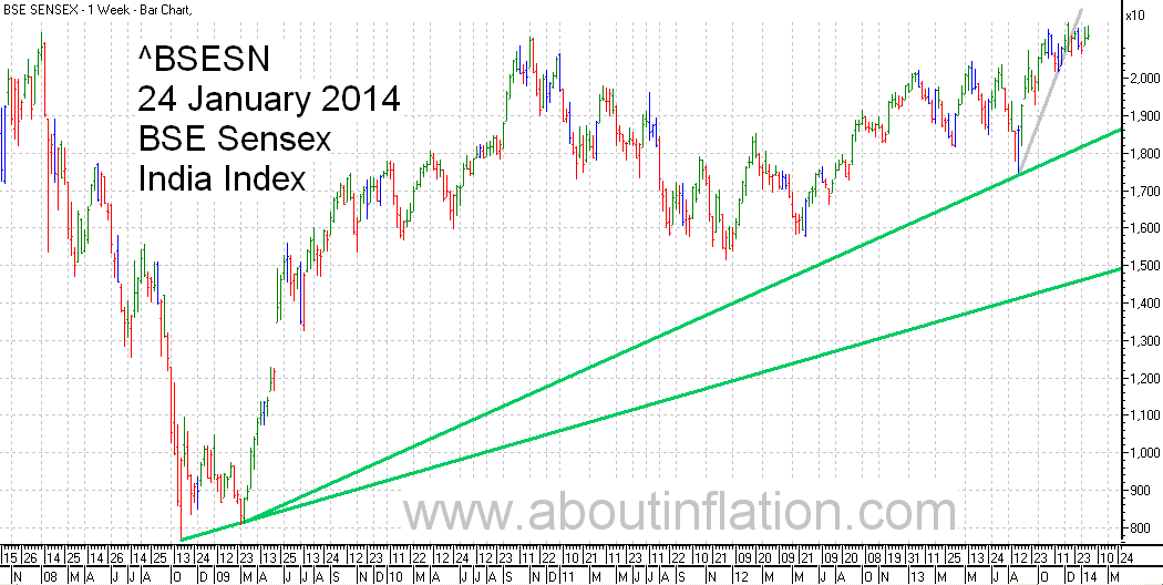 BSE Sensex  Index Trend Line bar chart - 24 January 2014