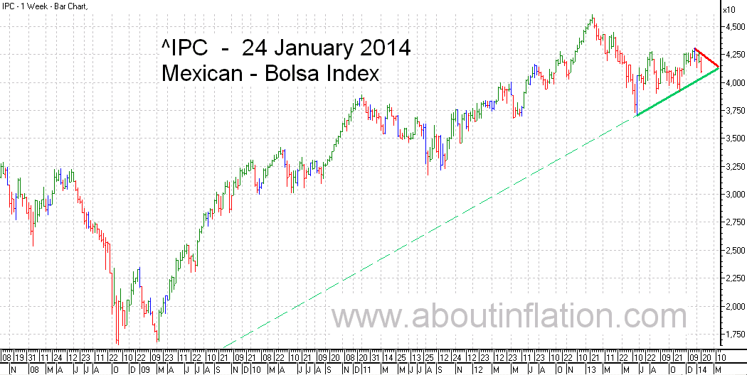 Bolsa  Index Trend Line bar chart - 24 January 2014 - Índice Bolsa de gráfico de barras