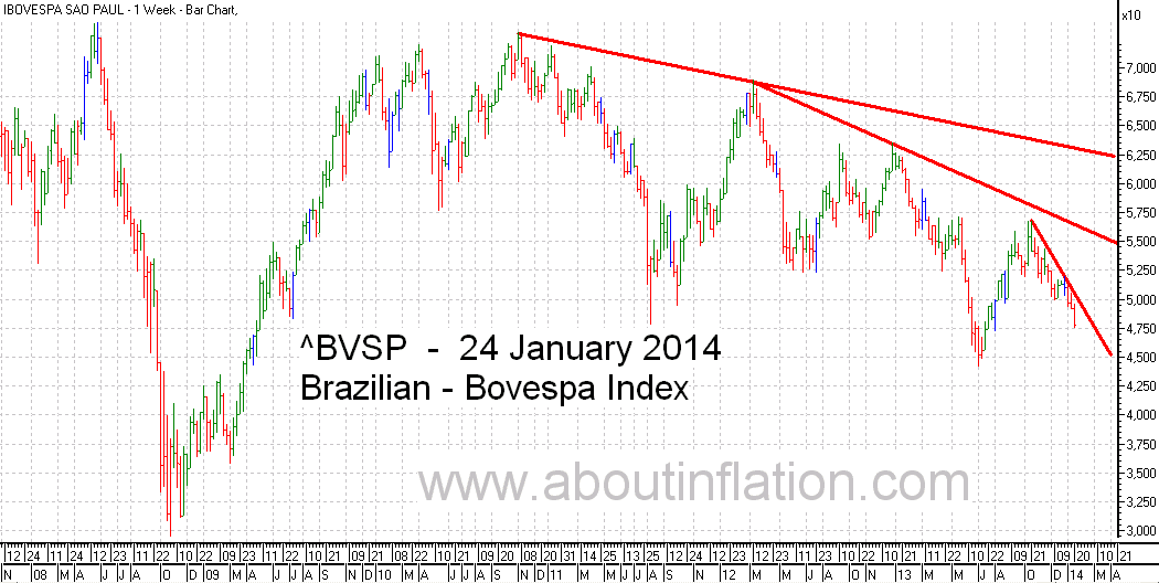 Bovesta  Index Trend Line bar chart - 24 January 2014 - Índice Bovespa gráfico de barras