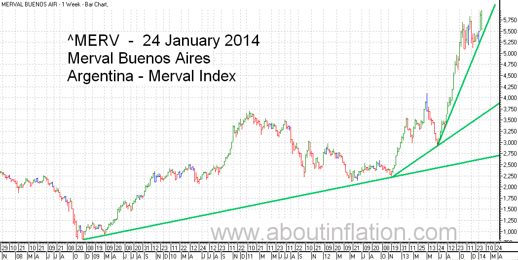 Merval  Index Trend Line bar chart - 24 January 2014 - Índice Merval de gráfico de barras