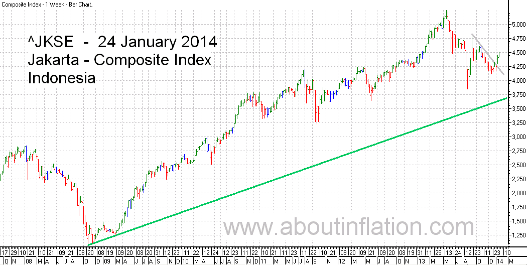 JKSE  Index Trend Line bar chart - 24 January 2014 - Indeks JKSE bar chart