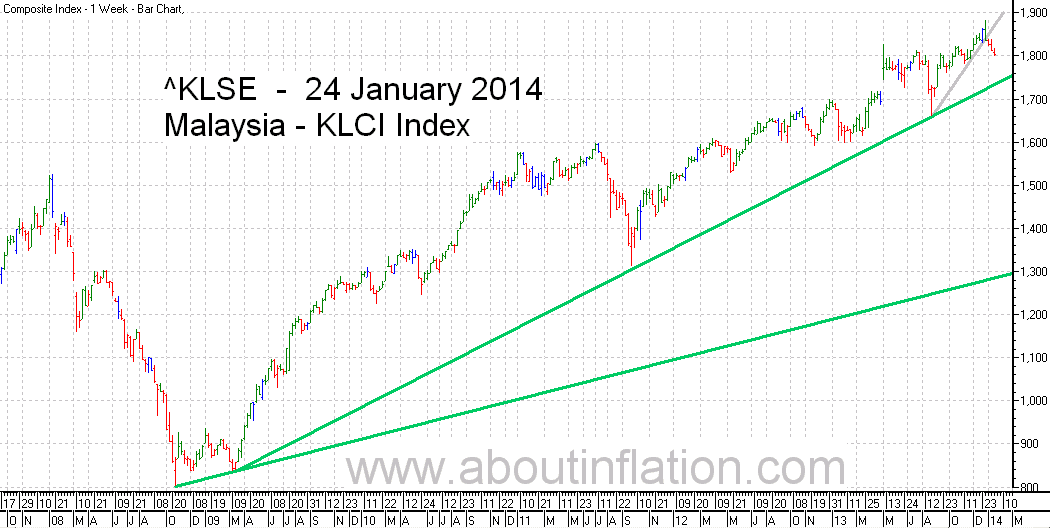 KLSE  Index Trend Line bar chart - 24 January 2014 - Indeks KLSE carta bar