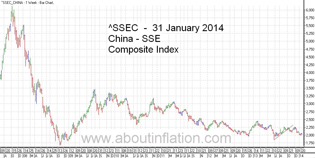 SSEC  Index Trend Line - bar chart - 31 January 2014 - SSEC指数条形图