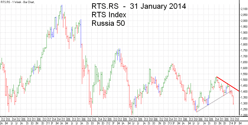RTS 50  Index Trend Line - bar chart - 31 January 2014 - RTS 50 индекс гистограммы