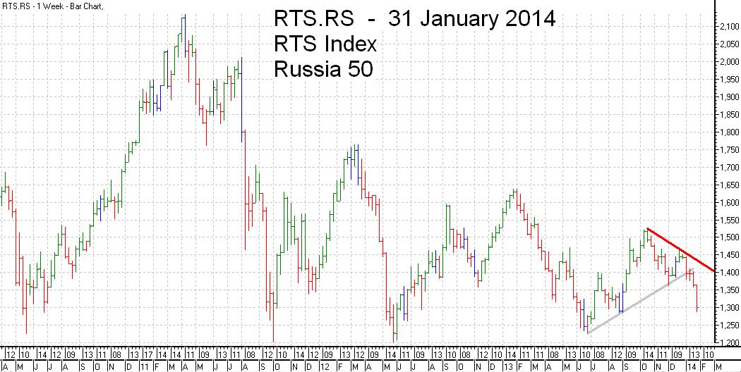 RTS 50  Index Trend Line - bar chart - 31 January 2014 - RTS 50 индекс гистограммы