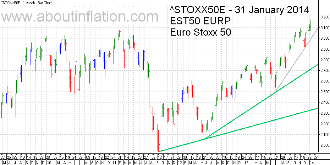 Euro Stoxx 50 Index Trend Line - bar chart - 31 January 2014 - Euro Stoxx 50 Index Balkendiagramm