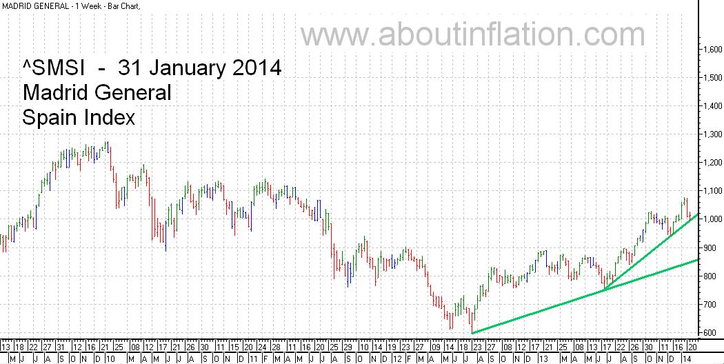 SMSI  Index Trend Line - bar chart - 31 January 2014 - SMSI Índice de gráfico de barras