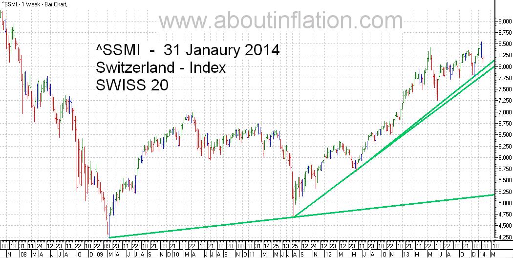 SSMI  Index TrendLine bar chart 31 January 2014 SMI indice de graphique à barres