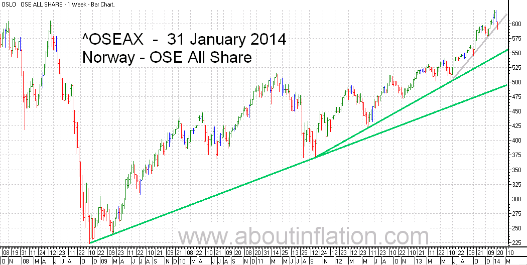 OSE All Share Index TrendLine - bar chart - 31 January 2014 - OSE Norge Index to trendlinje diagram - OSE All Share Index stolpediagram