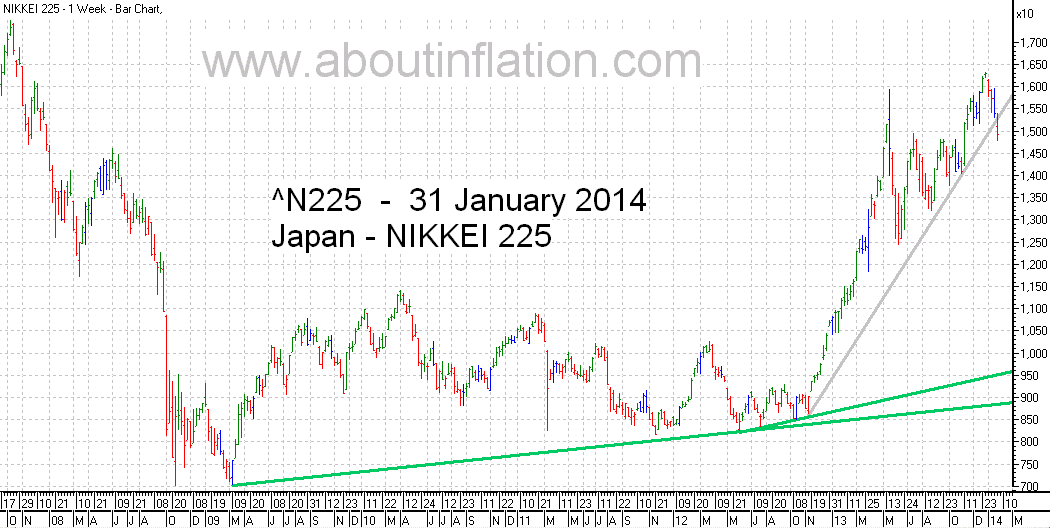 Nikkei 225 Index TrendLine - bar chart - 31 January 2014 - 日経225種平均株価の棒グラフ