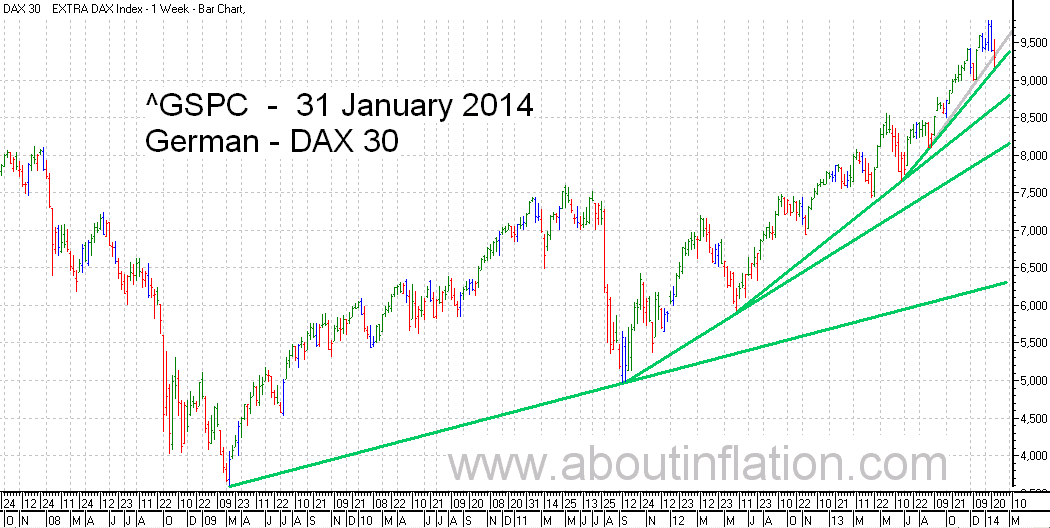 DAX 30 Index TrendLine - bar chart - 31 January 2014 - DAX 30 Index Balkendiagramm