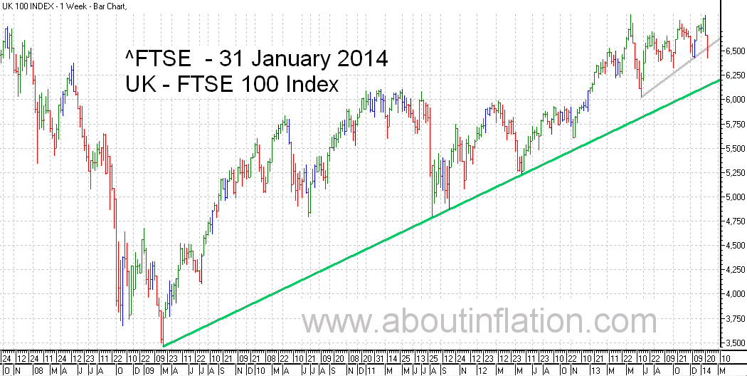 FTSE 100 Index TrendLine - bar chart - 31 January 2014