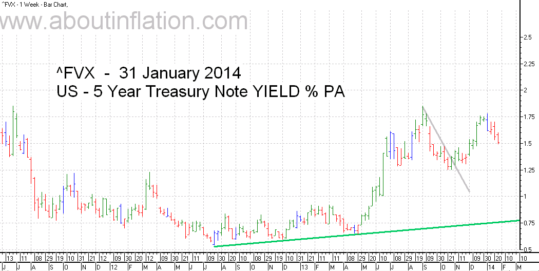 US  5 Year Treasury Note Yield TrendLine - bar chart - 31 January 2014