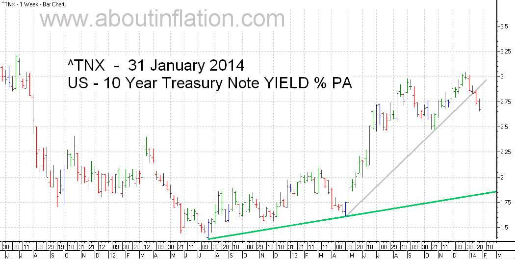 US  10 Year Treasury Note Yield TrendLine - bar chart - 31 January 2014