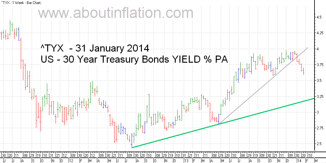 US  30 Year Treasury Bond Yield TrendLine - bar chart - 31 January 2014