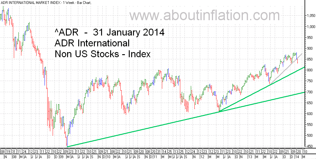 ADR International Index TrendLine - bar chart - 31 January 2014
