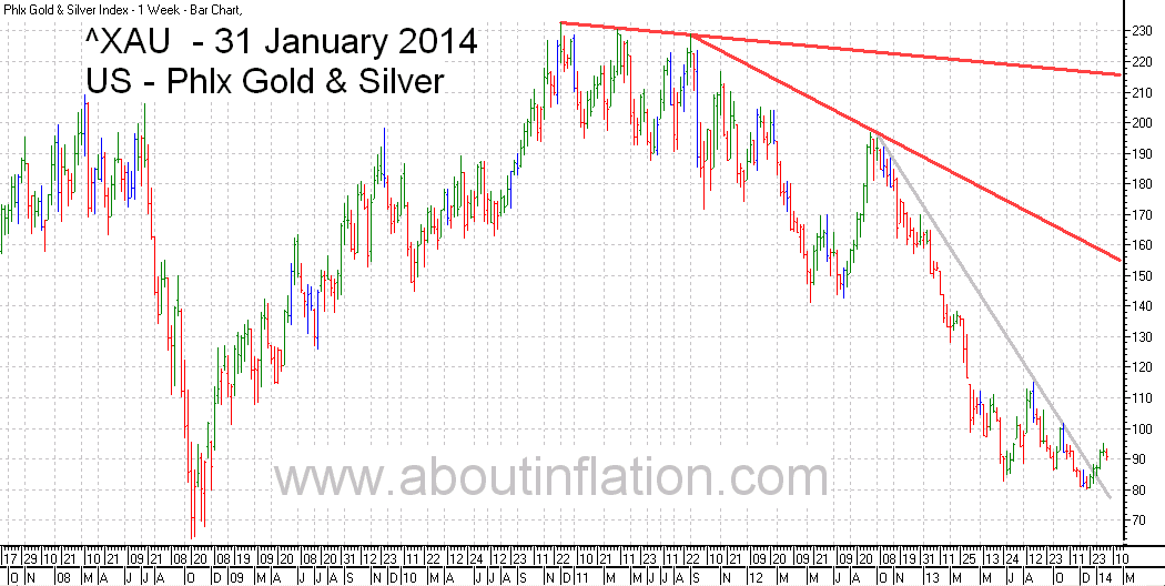 Philadelphia Gold and Silver Index TrendLine - bar chart - 31 January 2014 - ^XAU Trend Lines chart