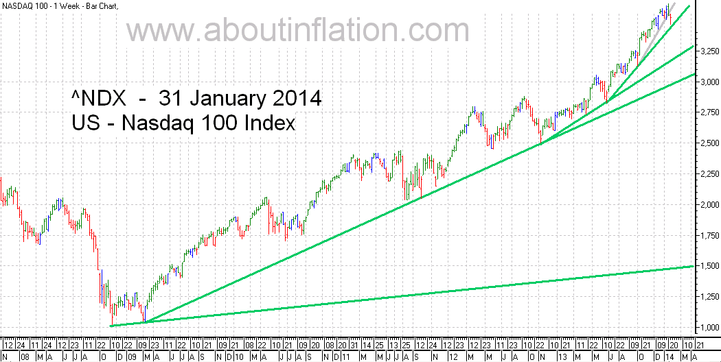 Nasdaq 100 Index TrendLine - bar chart - 31 January 2014