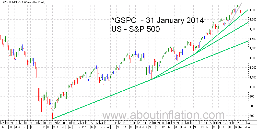 S&P 500 Index TrendLine - bar chart - 31 January 2014