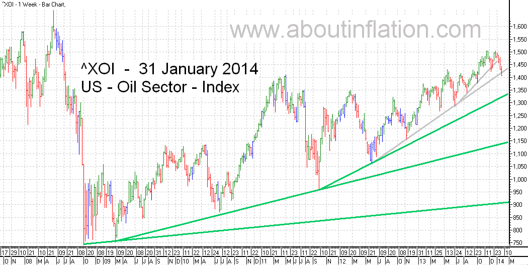 US - Oil Sector TrendLine - bar chart - 31 January 2014 - ^XOI - Oil Index