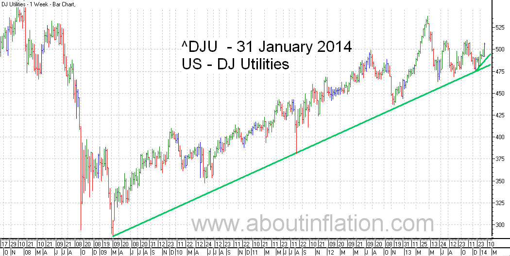 DJ Utilities Index TrendLine - bar chart - 31 January 2014