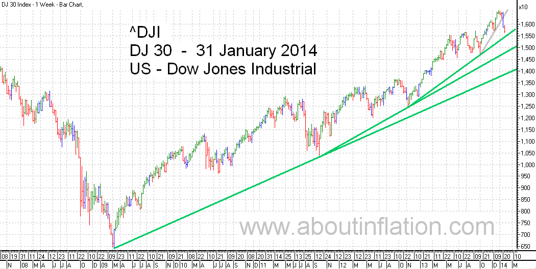 DJ 30 Down Jones Trend Line chart - 31 January 2014