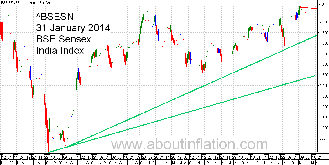 BSE Sensex  Index Trend Line bar chart - 31 January 2014