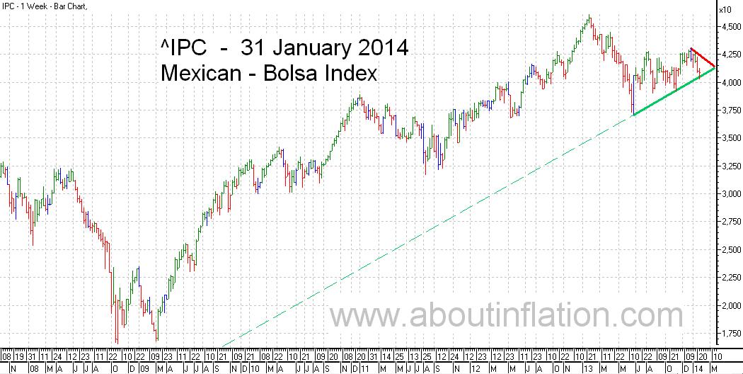 Bolsa  Index Trend Line bar chart - 31 January 2014 - Índice Bolsa de gráfico de barras
