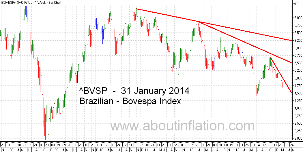 Bovesta  Index Trend Line bar chart - 31 January 2014 - Índice Bovespa gráfico de barras