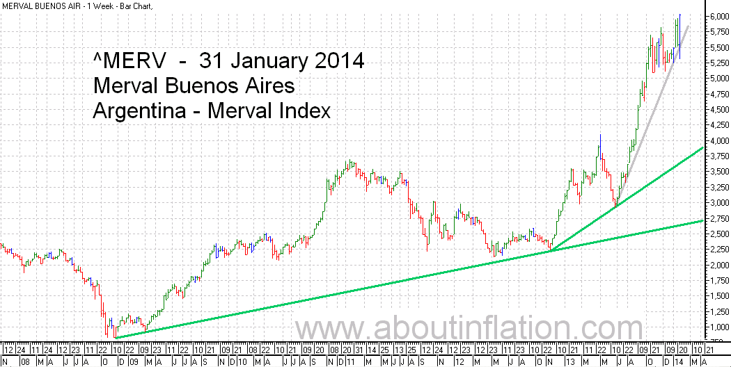 Merval  Index Trend Line bar chart - 31 January 2014 - Índice Merval de gráfico de barras | Índice Merval de gráfico trend