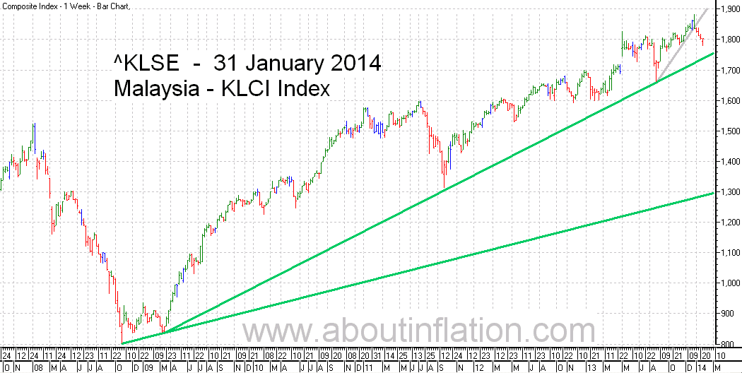 KLSE  Index Trend Line bar chart - 31 January 2014 - Indeks KLSE carta bar