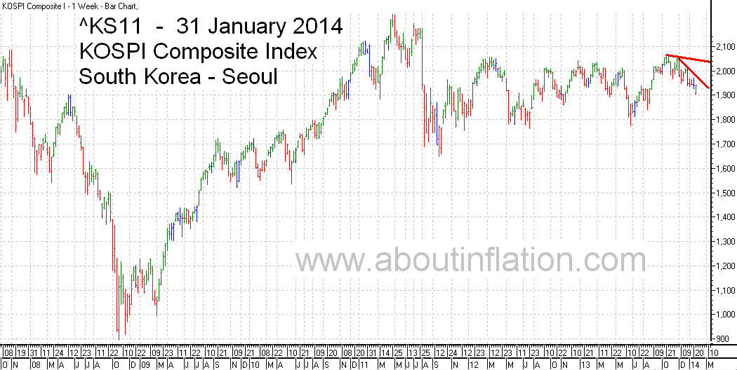 KS11  Index Trend Line bar chart - 31 January 2014 - KS11 인덱스 바 차트