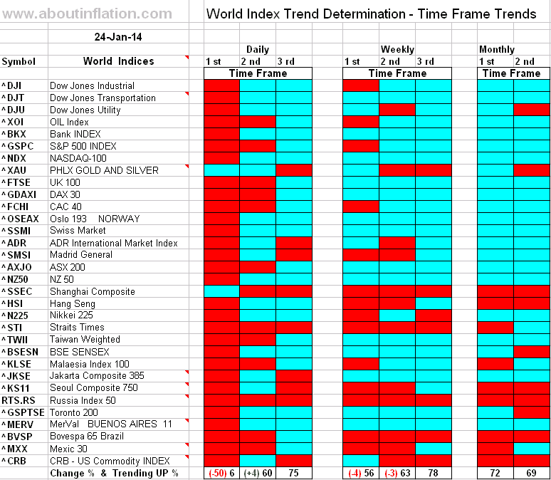 World Index Trend Determination - 24 January 2014 - end of week