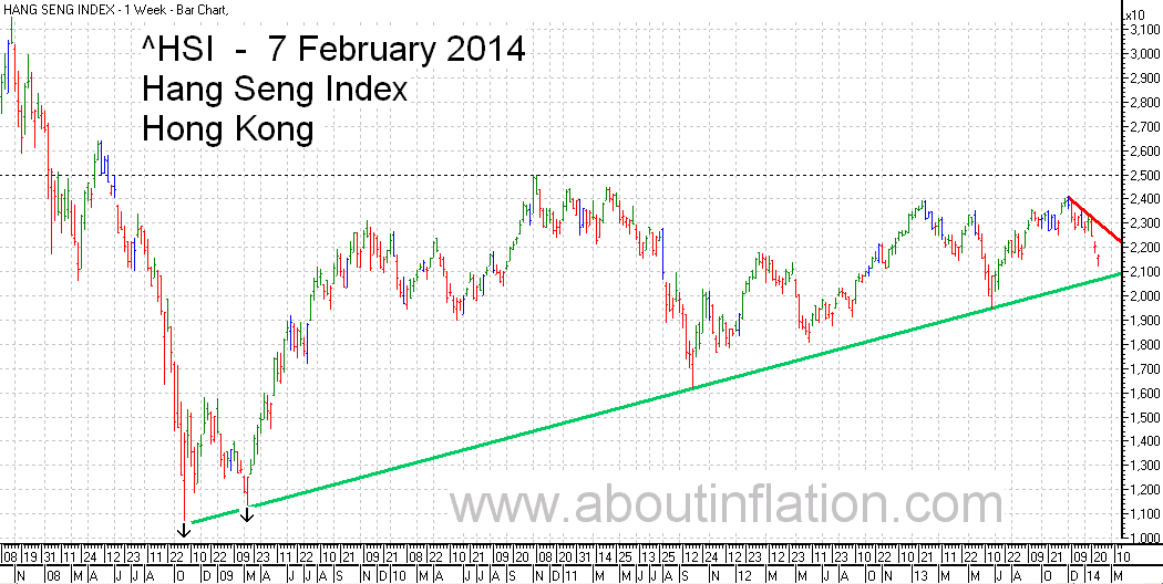 HSI Index TrendLine chart 7 February 2014  指数条形图