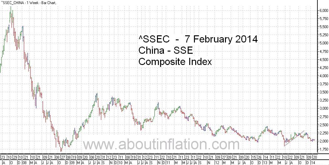 SSEC  Index Trend Line - bar chart - 7 February 2014 - SSEC  指数条形图