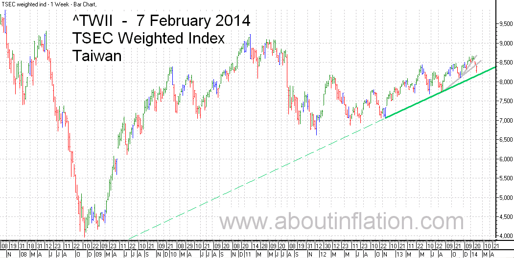 TWII  Index Trend Line - bar chart - 7 February 2014 - TWII 指数条形图