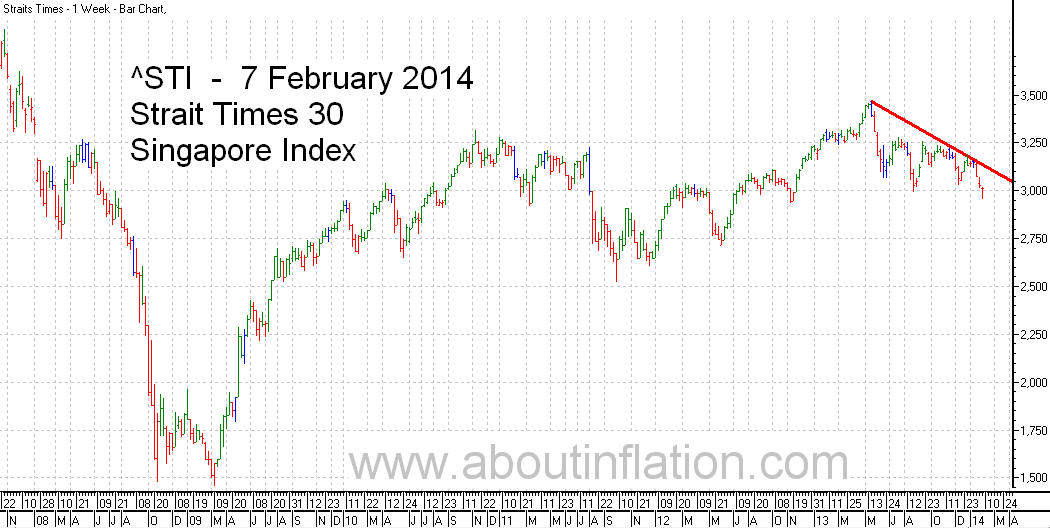 STI  Index Trend Line - bar chart - 7 February 2014 - STI 索引条形图 - Indeks STI carta bar - STI குறியீடு பொருட்டல்ல விளக்கப்படம்
