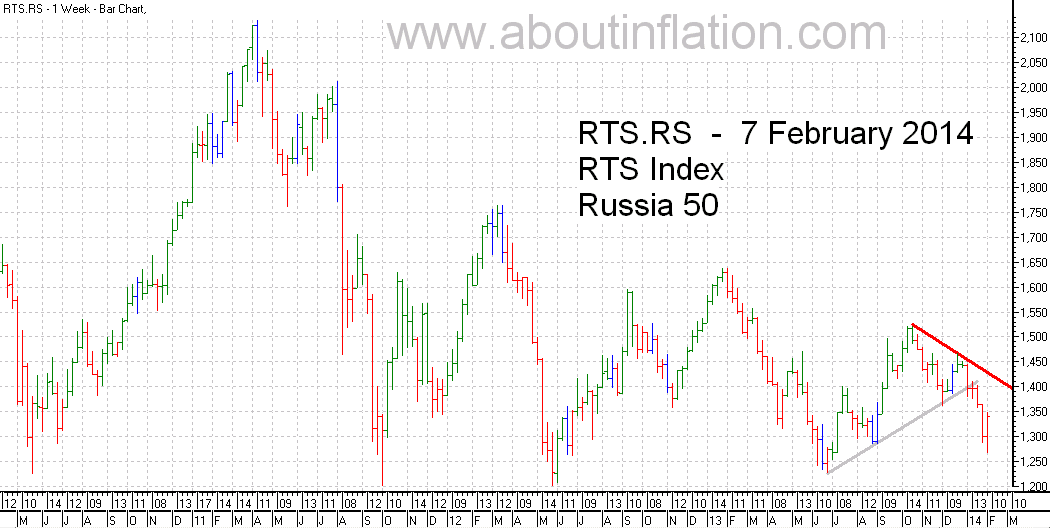 RTS 50  Index Trend Line - bar chart - 7 February 2014 - RTS 50 индекс гистограммы