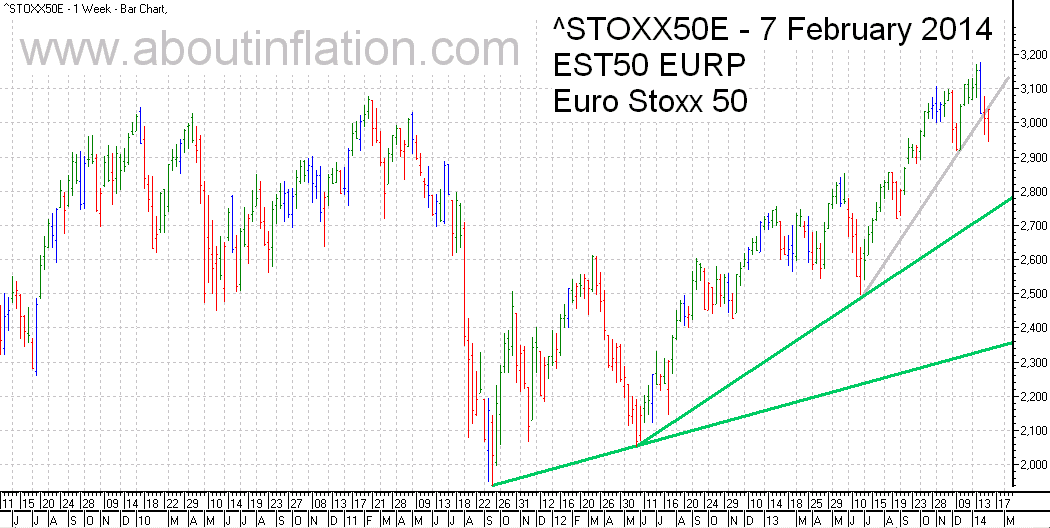 Euro Stoxx 50 Index Trend Line - bar chart - 7 February 2014 - Euro Stoxx 50 Index Balkendiagramm