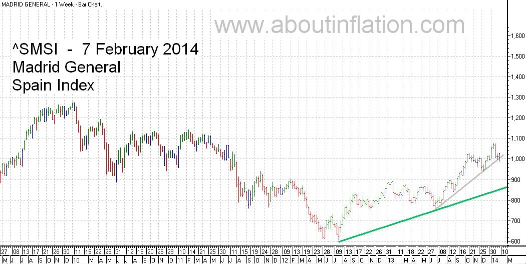 SMSI  Index Trend Line - bar chart - 7 February 2014 - SMSI Índice de gráfico de barras