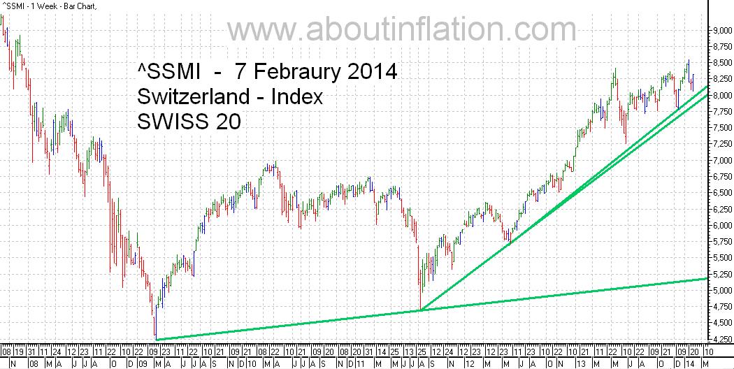 SSMI  Index TrendLine bar chart 7 February 2014 SMI indice de graphique à barres