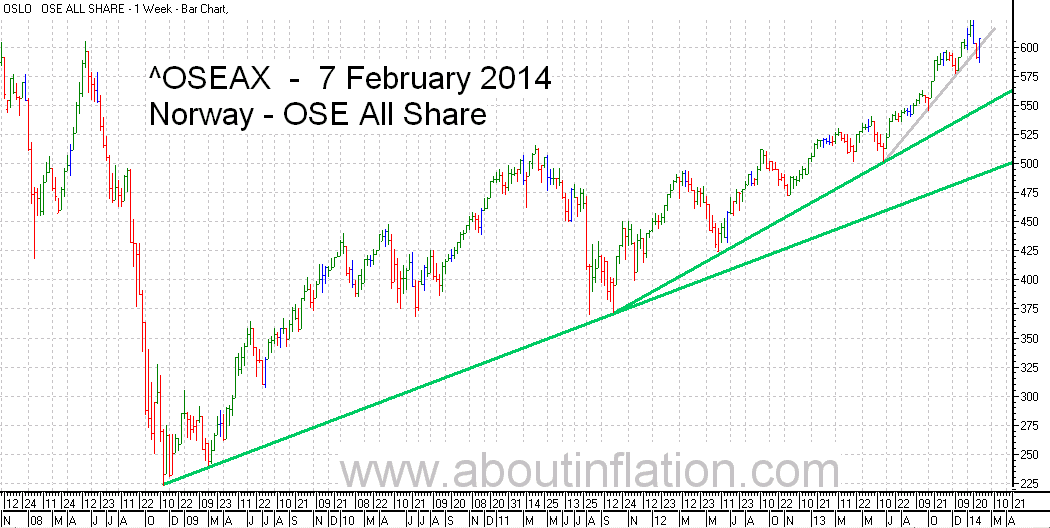 OSE All Share Index TrendLine - bar chart - 7 February 2014 - OSE Norge Index to trendlinje diagram - OSE All Share Index stolpediagram