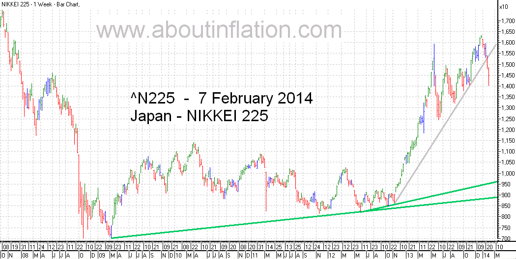 Nikkei 225 Index TrendLine - bar chart - 7 February 2014 - 日経225種平均株価の棒グラフ