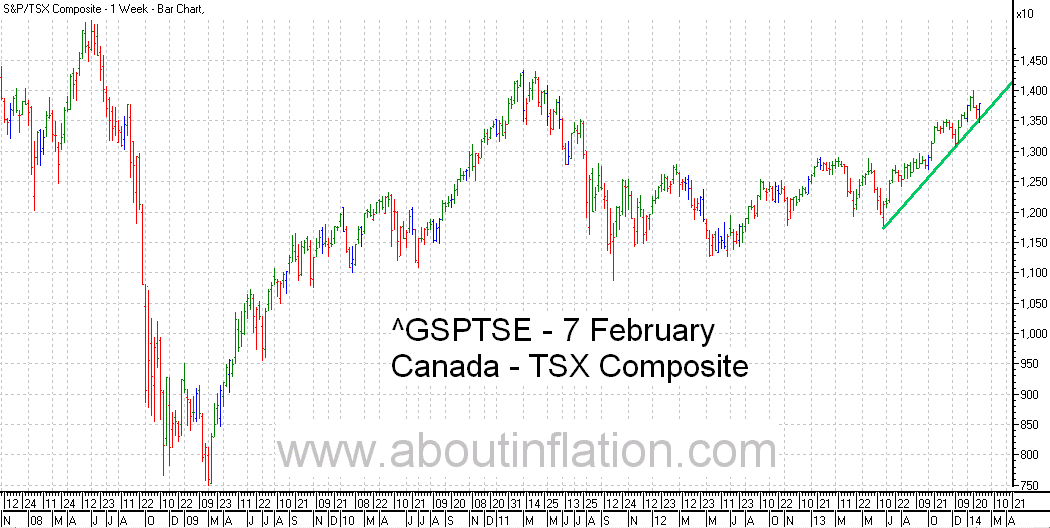 TSX Composite Index TrendLine - bar chart - 7 February 2014 - TSX Composite indice de graphique à barres